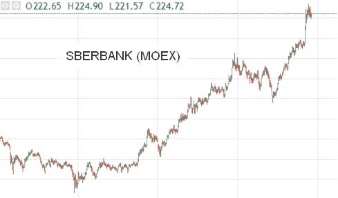 Форекс стратегия купил и держи forex yfexbncz